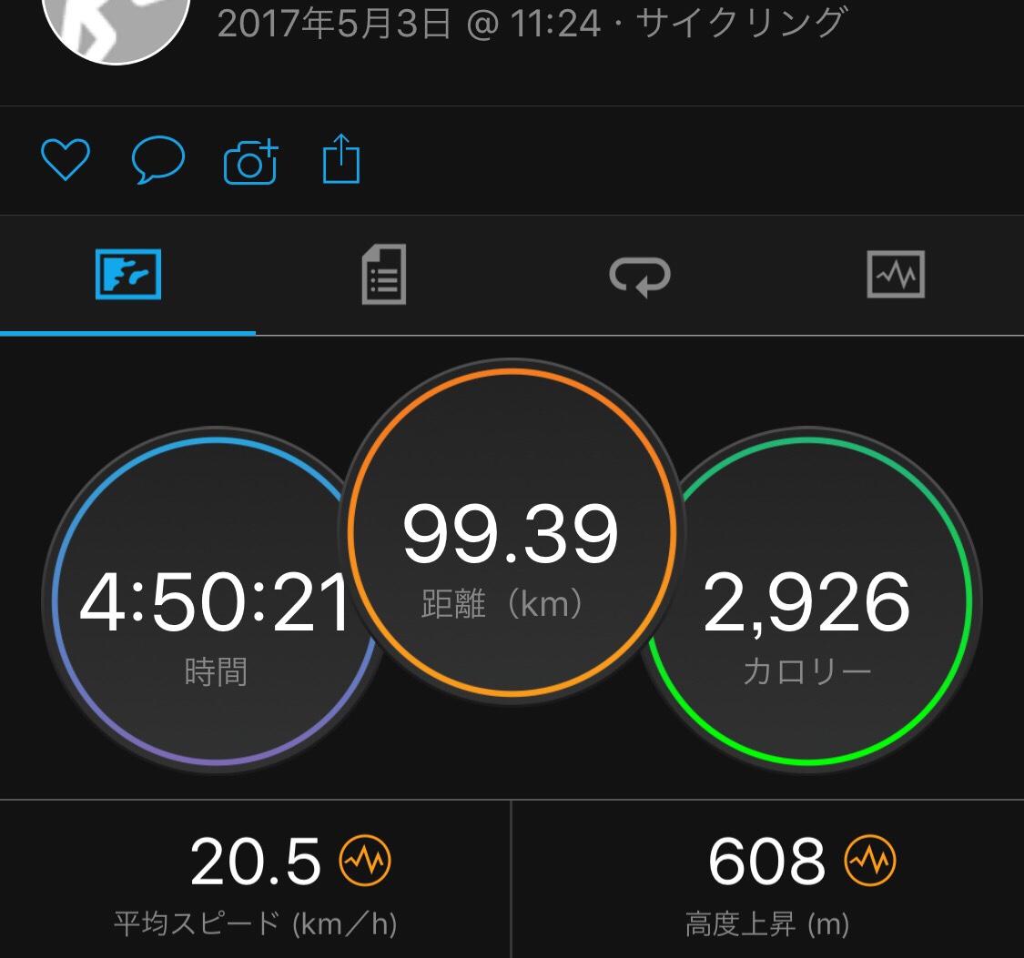 5月3日サイクリングデータ